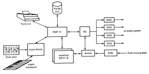4C_configurazione_standard