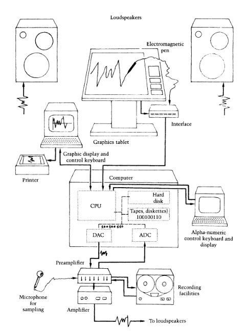La configurazione si tutto il sistema Upic.
