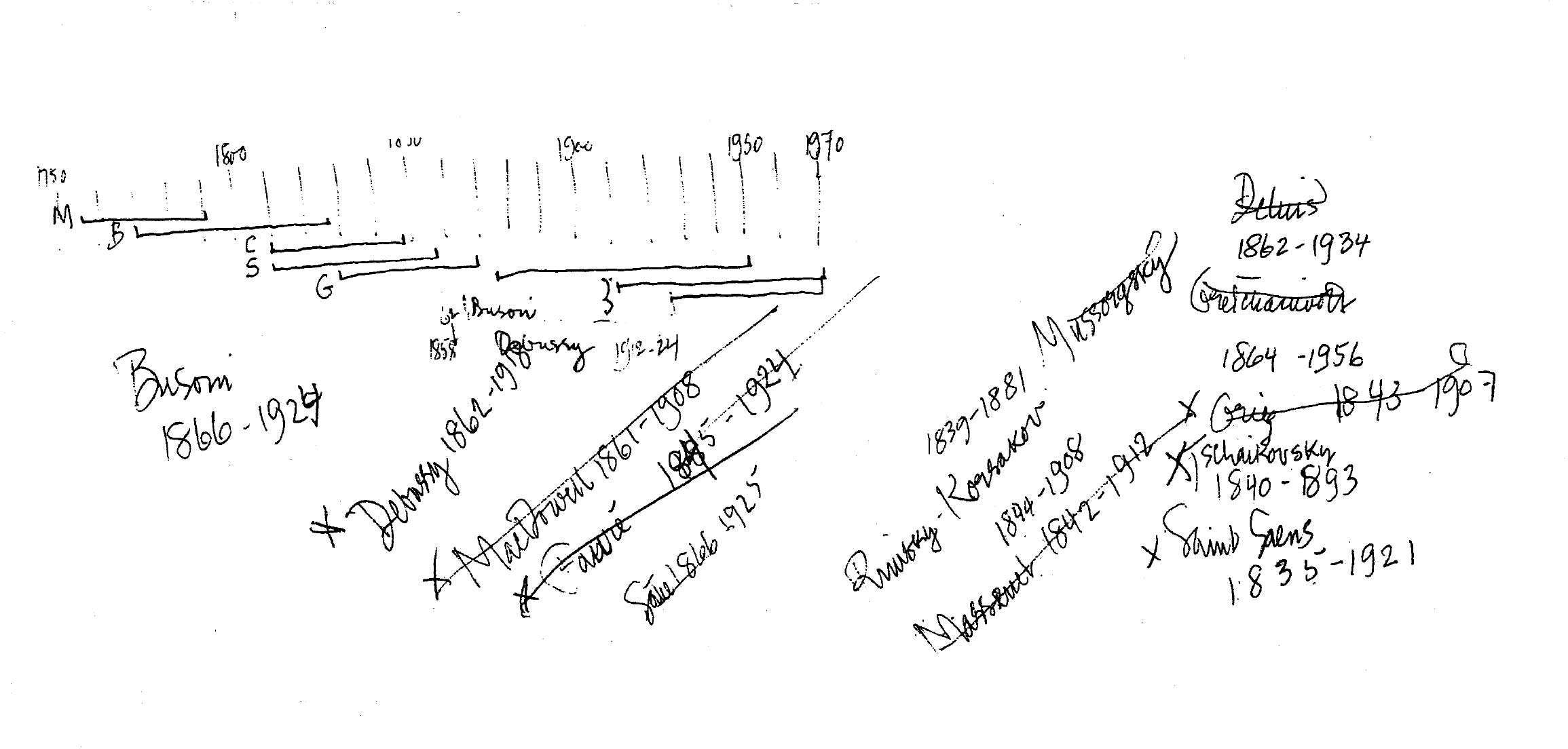 Timeline of composers used in HPSCHD, their birth and death dates, and list of possible replacements for Ives. Manuscript from the John Cage Collection, New York Public Library, New York, New York.