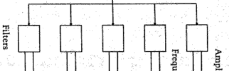 Phase Vocoder